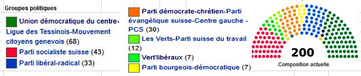 parlement-par-parti